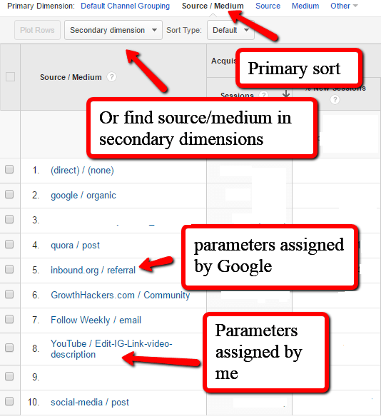 Looking at UTM Parameters Source Medium Report in Google Analytics