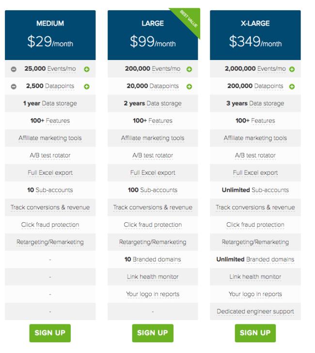 ClickMeter Pricing Page