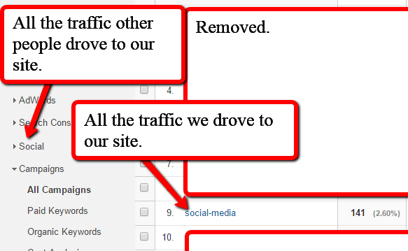 Separation of our traffic vs other peoples traffic on social media