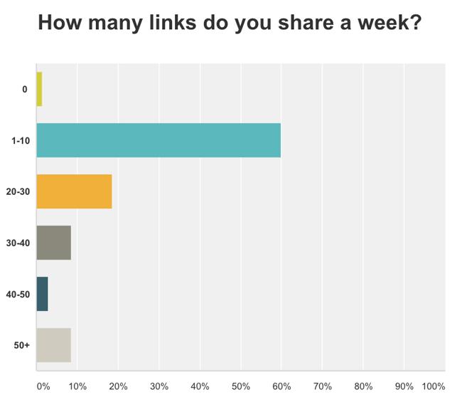 How many links do you share