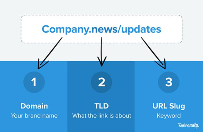 how to shorten a link