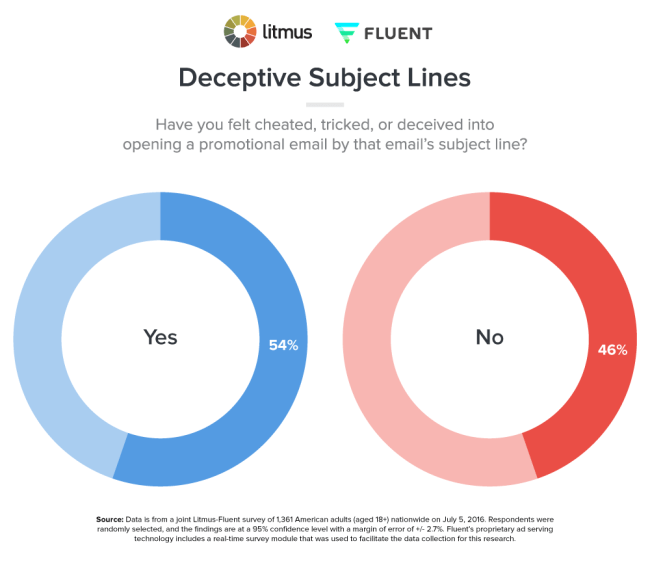 email deliverability survey results