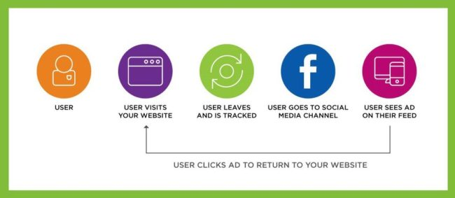 retargeting illustration