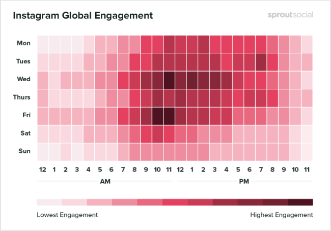 Instagram global engagement - best time to post on instagram