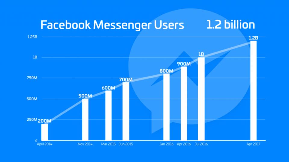 Facebook messenger, user numbers