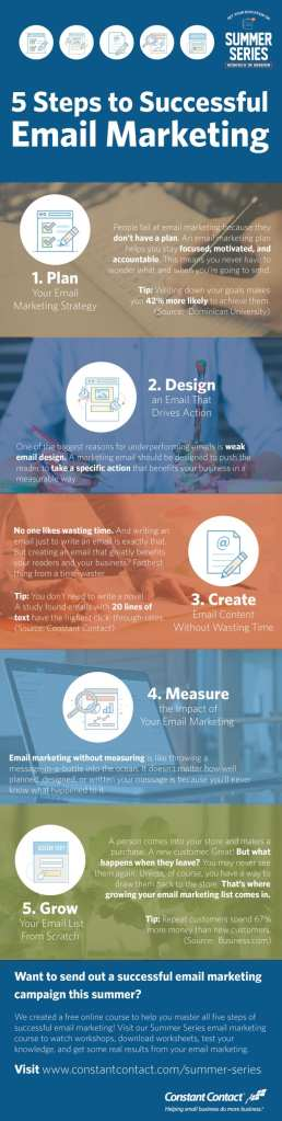 5 Steps To A Successful Email Marketing Campaign Infographic