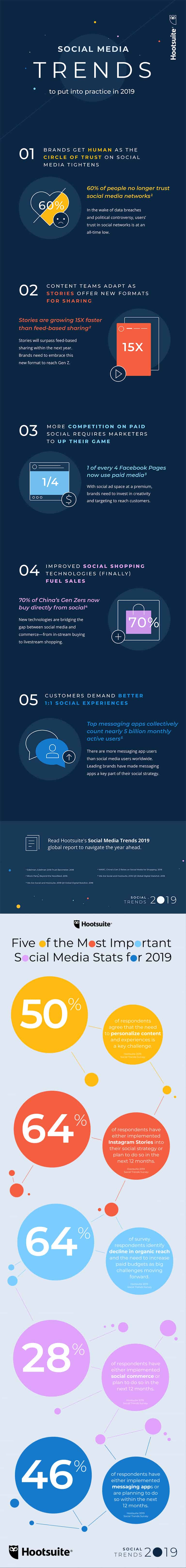 5 Social Media Trends To Put Into Practice In 2019