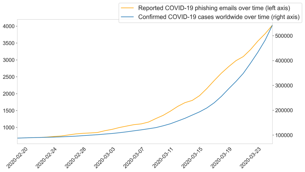 Covid-19 Phishing email increase