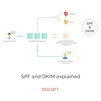 SPF and DKIM Explained Red Sift