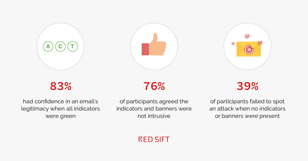Red Sift Study 39% participants failed to spot a phishing attack without OnINBOX technology.