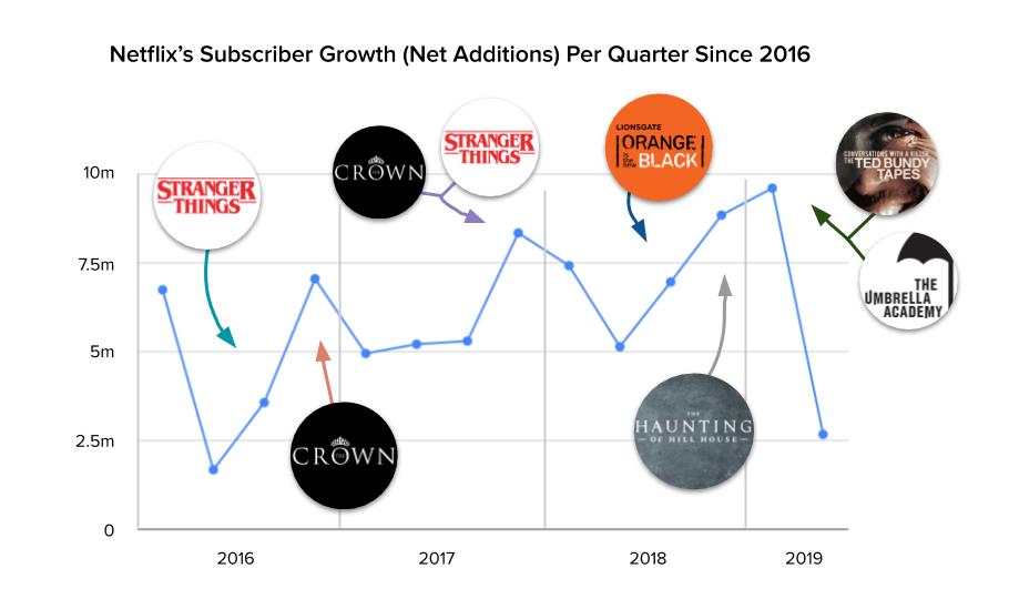 Netflix Subscriber Growth since 2016