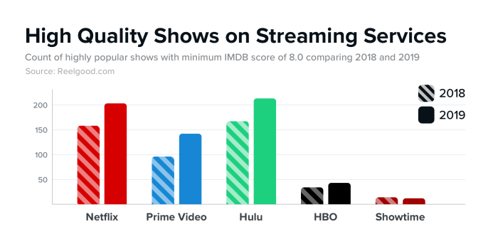 High Quality Shows on Streaming Services 2018 - 2019