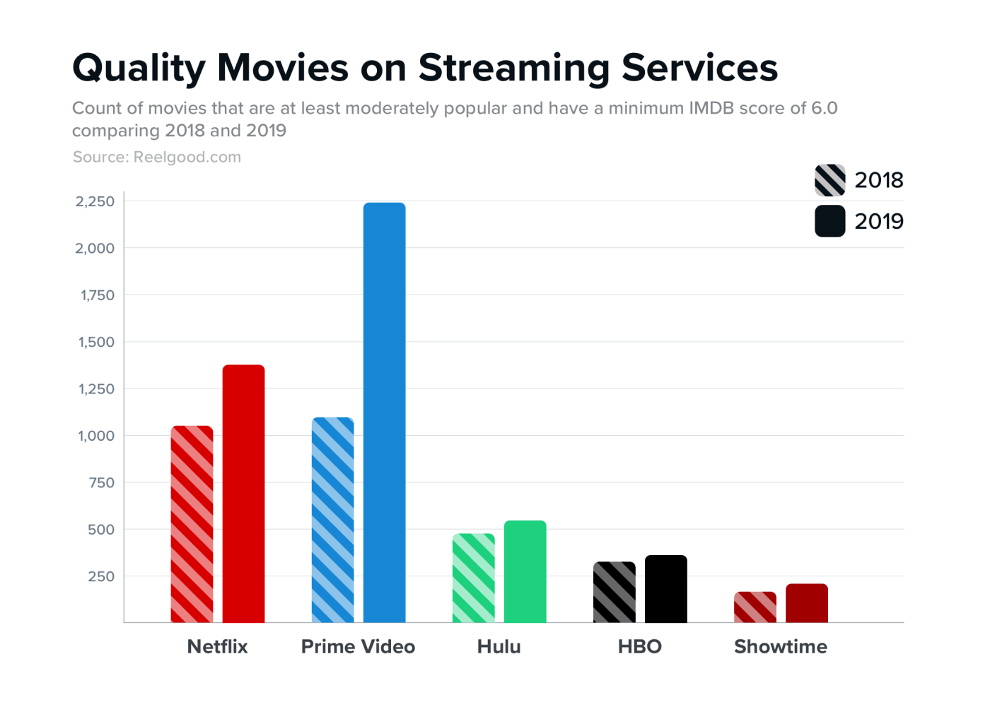 Quality Movies on Streaming Services 2018 - 2019