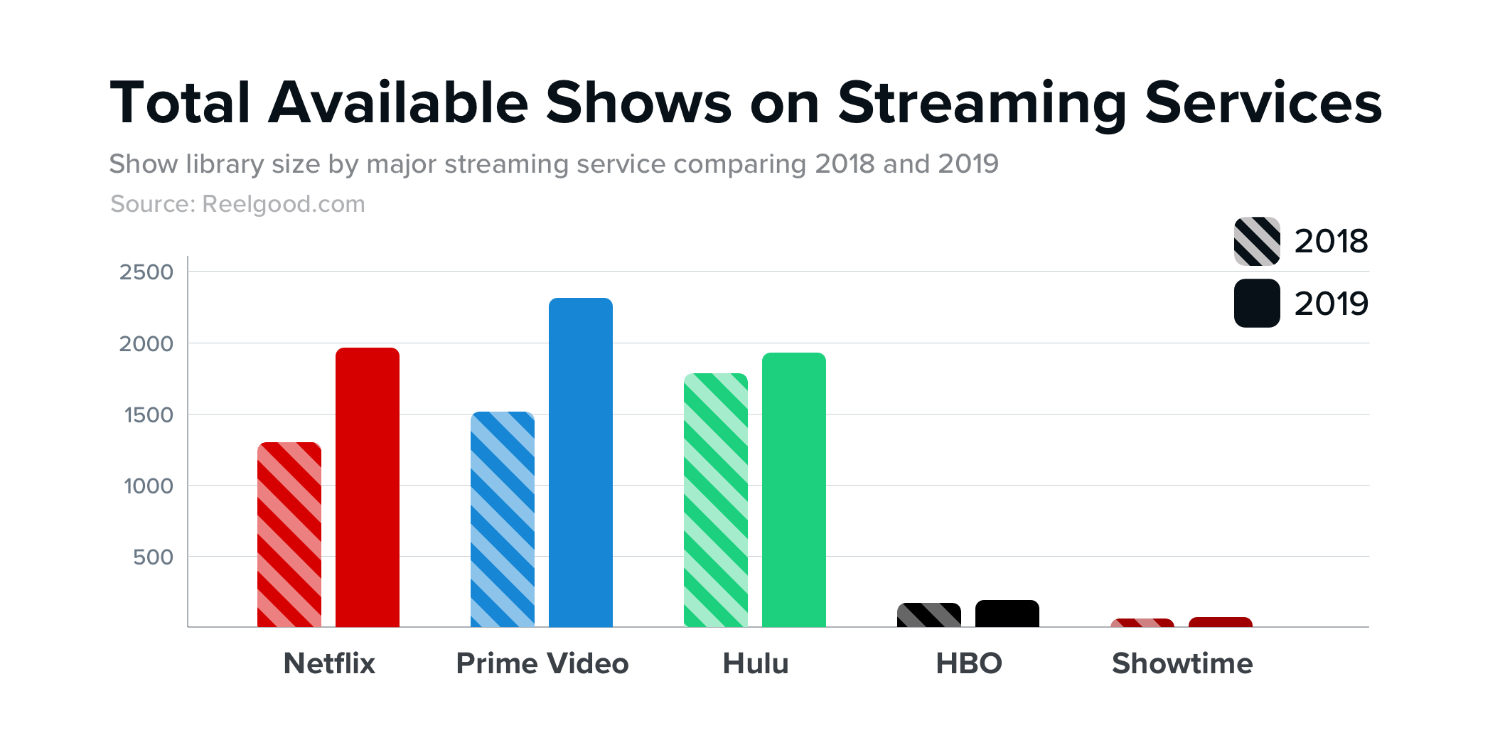 Total Available Shows on Streaming Services 2018 - 2019