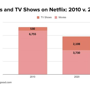 Movies and TV Shows on Netflix - 2010 vs 2020