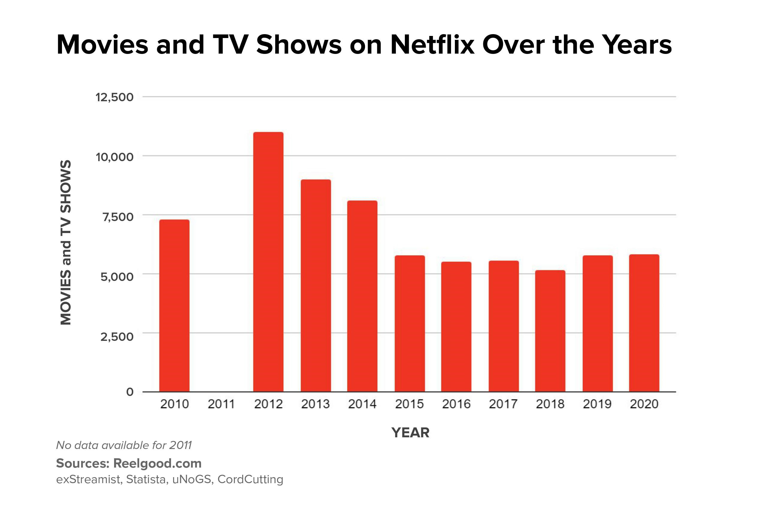 Netflix's catalog of movies and TV shows has shrunk by 47% since 2012