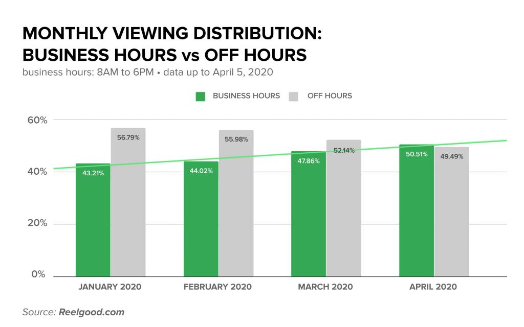 For the month of April so far, 51% of all playback were logged between 8am to 6pm of each day