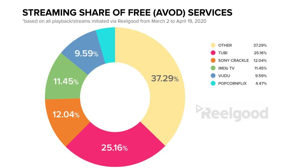 Streaming and Viewership Share for AVOD