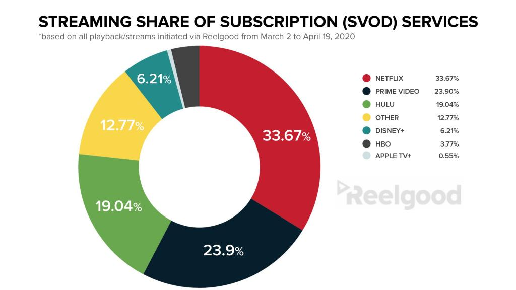 Streaming and Viewership Share for SVOD