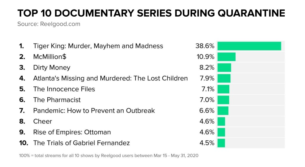 Top 10 Documentary Series During Quarantine