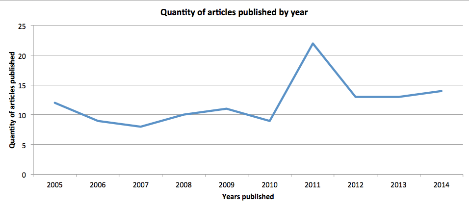 Chart: Articles vs Years