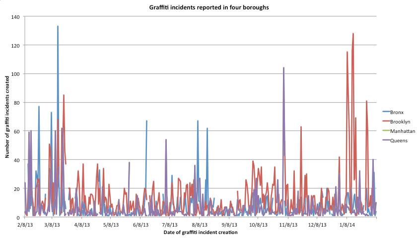 Graffiti data visualized in a line chart