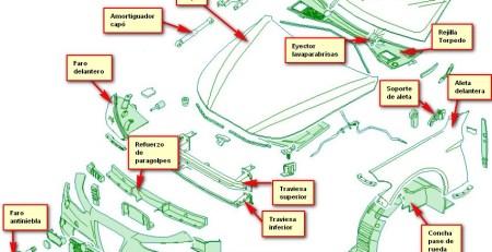 zona frontal del vehículo