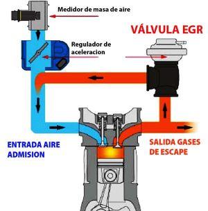 funcionamiento valvula egr