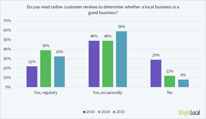 92% of people survey online review sites before even trying a new business