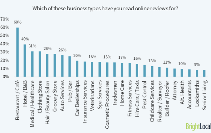 Doctors are among the most reviewed business types by online consumers