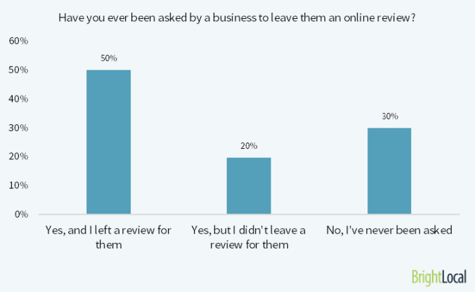 7 out of 10 people will provide an online review