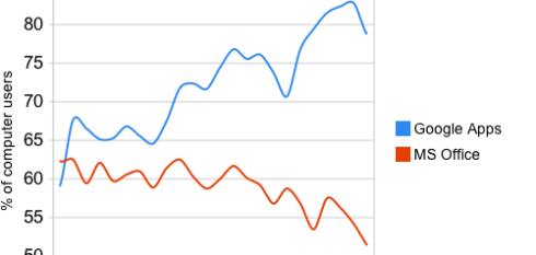 Google Apps vs Microsoft Office Daily Reach