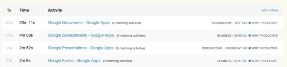 RescueTime_-_All_Activities_Matching___google_Apps__