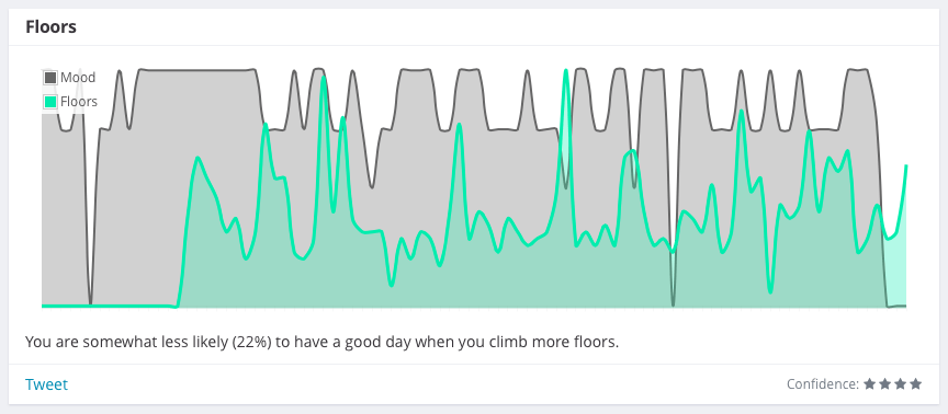 You are somewhat less likely (22%) to have a good day when you climb more floors.