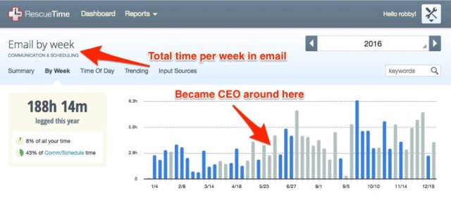 Total time per week in email