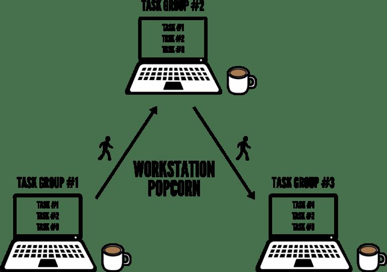 gestão do tempo - workstation popcorn