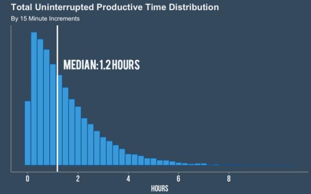 Communication multitasking totals