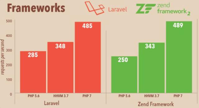php7 performance benchmarks