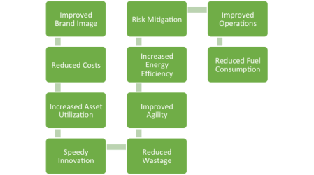 Green_Supply_Chain_Business_Drivers_and_Benefits