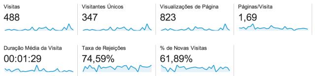 Google Analytics - Visitas