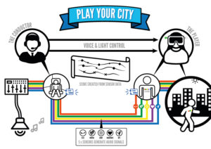 Play Your City / Move To Play original visualisation (week 3)
