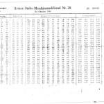 A Wehrmacht Enigma key sheet - Army Staff Machine Key No 28
