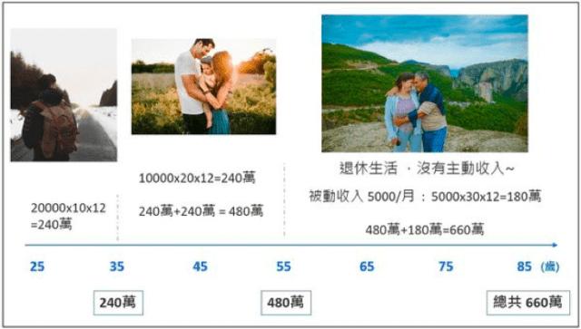 【生活財商】同樣月收4萬,如果其中五千塊是被動收入,退休生活竟多了180萬!