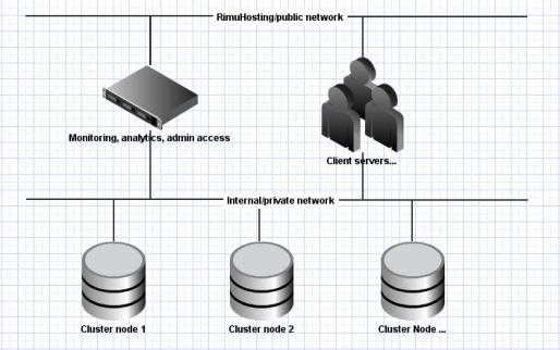 Simple storage cluster