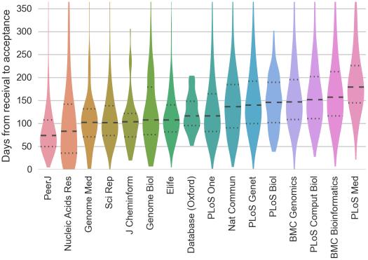 publication delays chart