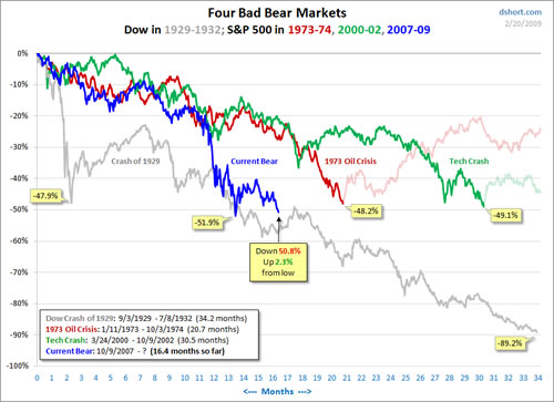 Four Bear Markets