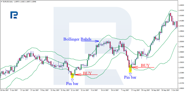 Pin Bar trading with The Bollinger Bands