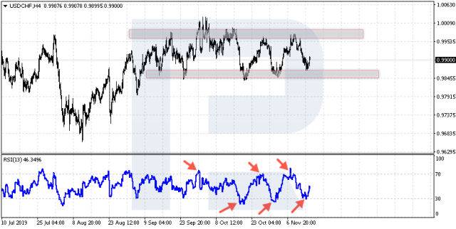 Flat (Range) - Overbought and oversold areas