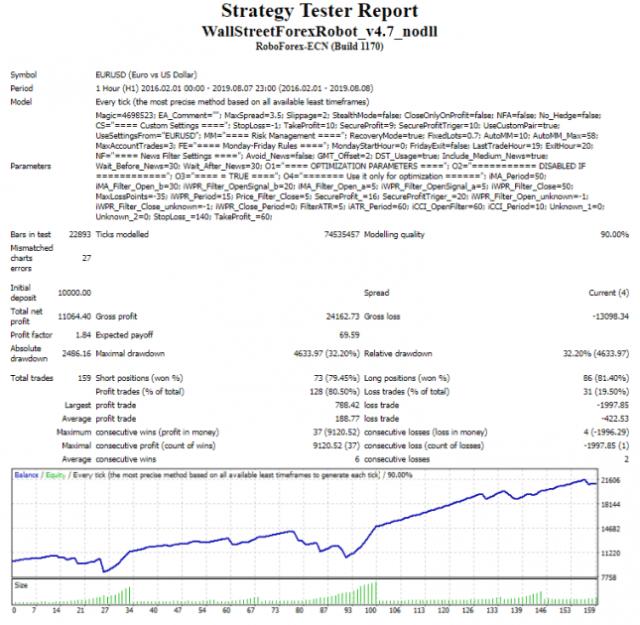 Probar y optimizar Wall Street Forex Robot