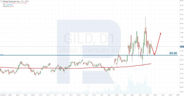 Analiza cen akcji Gilead Sciences Inc. (NASDAQ: GILD)